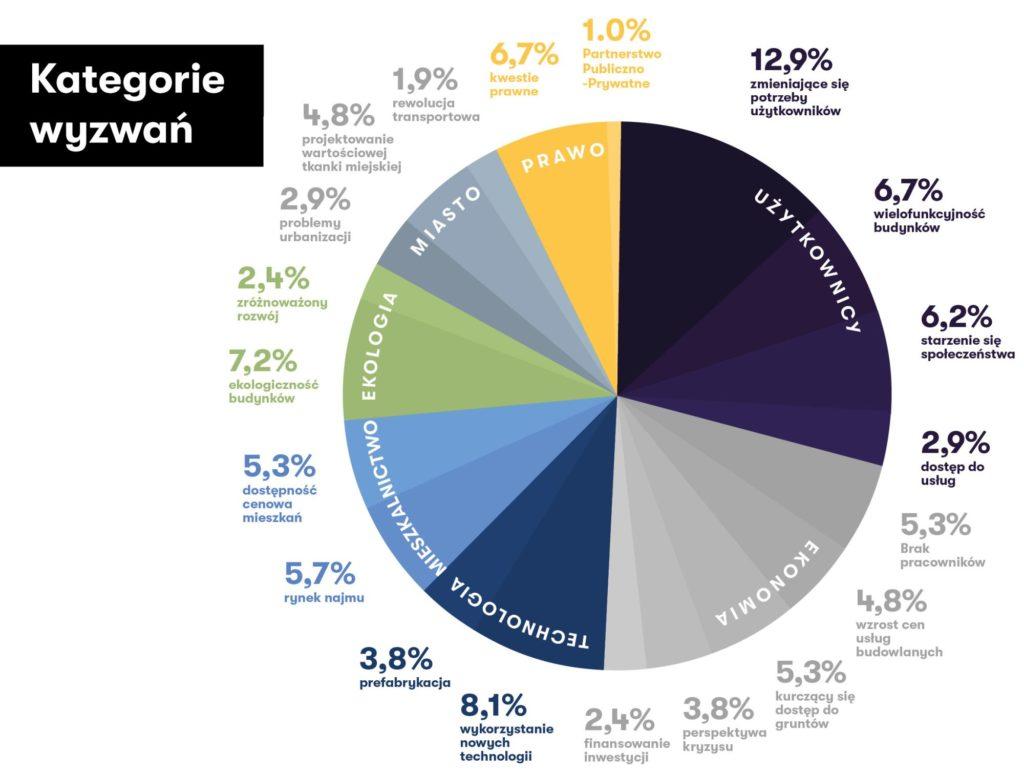 Wykres pokazujący kategorie wyzwań nieruchomości.