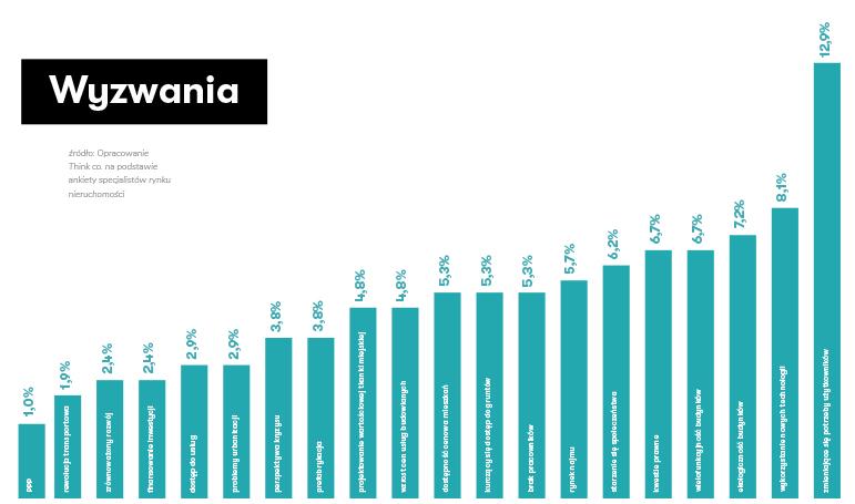 Wykres przedstawiający najczęściej wskazywane wyzwania rynku nieruchomości.
