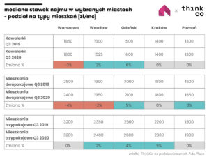 stagnacja cen najmu miasta polski