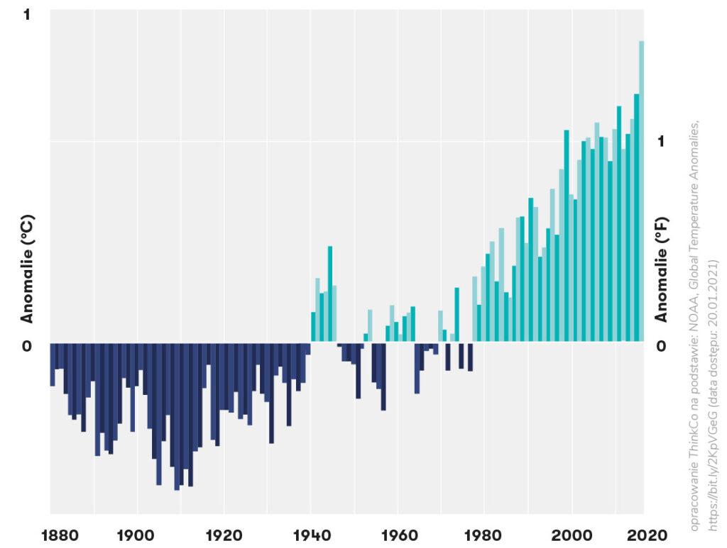 Globalne anomalie temperatury ziemi i oceanów (styczeń-grudzień) | Czynniki zmian rynku biurowego